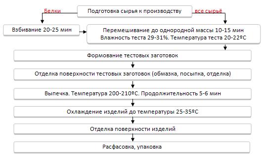 Технологическая схема производства белково-сбивного печенья.